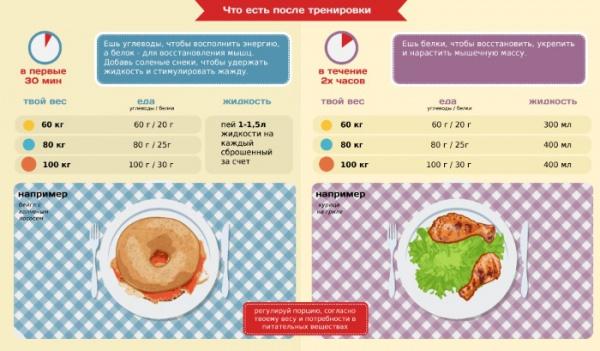 Что надо кушать после тренировки.