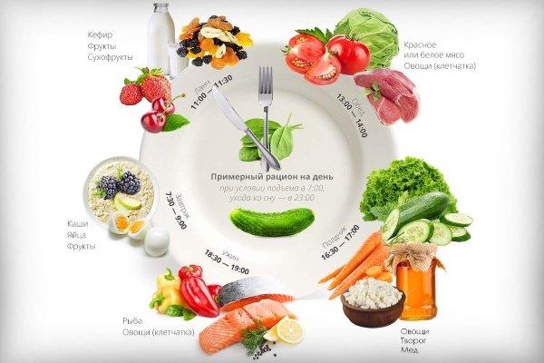 График употребления пищи